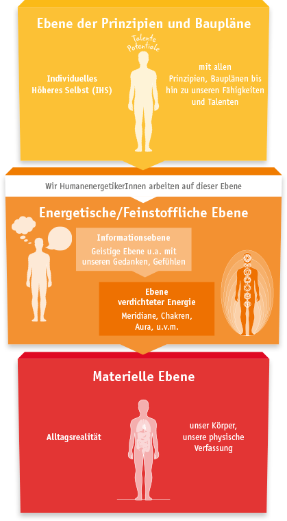 Erklährung des Humanenergetiker 3-Ebenen-Modell